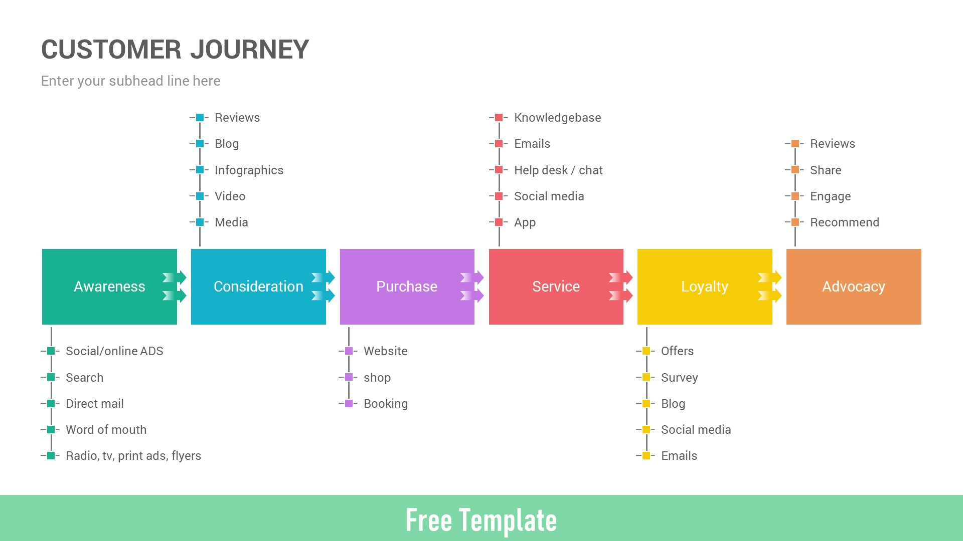 Free Customer Journey Map PowerPoint Template Diagrams