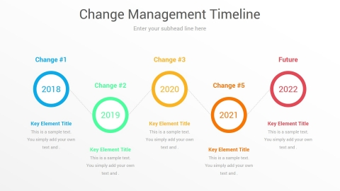Change Management Timeline
